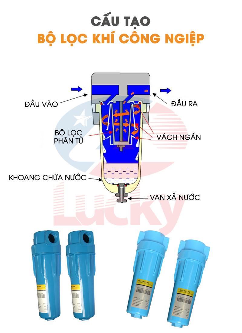 bộ lọc tách nước máy nén khí.